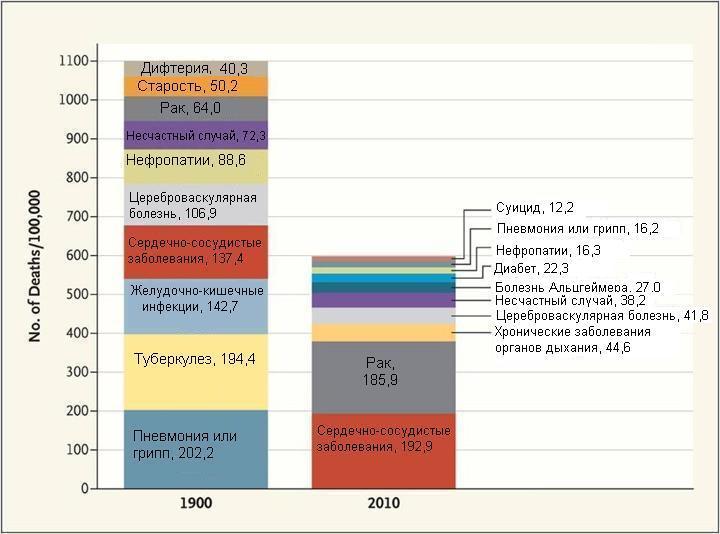 Десять самых распространенных причин смертности в 1900 и 2010 году. Диаграмма авторов исследования.