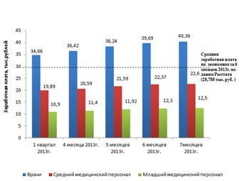 В Москве провизор в два раза дороже, чем в Казани