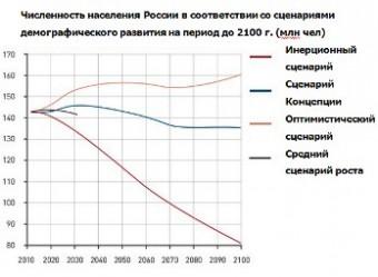 Численность населения РФ по разным сценариям развития на период до 2100 года