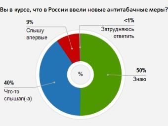 Ответы россиян на один из вопросов об антитабачных мерах. Результаты опроса на сайте Фонда «Общественное мнение»