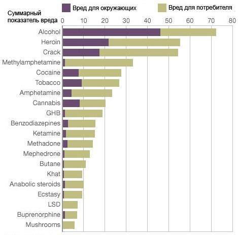 Диаграммы таблицы алкоголизма принудительное лечение алкоголизма или наркомании